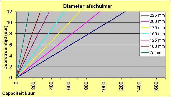 Diameter eiwitafschuimer