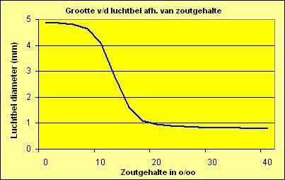Luchtbel grootte afhankelijk van zoutgehalte