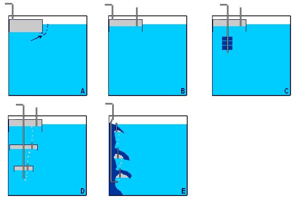 Verschillende soorten CO2 diffusors