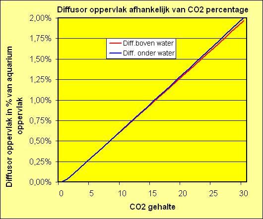 CO2 diffusor grafiek