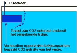 CO2 diffusor onder water