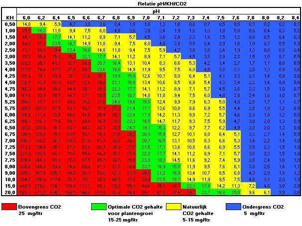 pH KH CO2 tabel