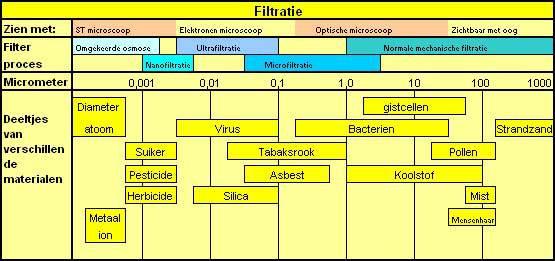 Filtratieschaal