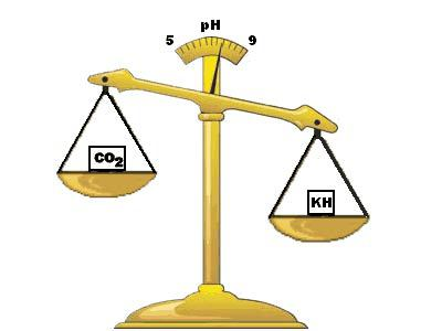 Evenwicht tussen pH KH en Co2