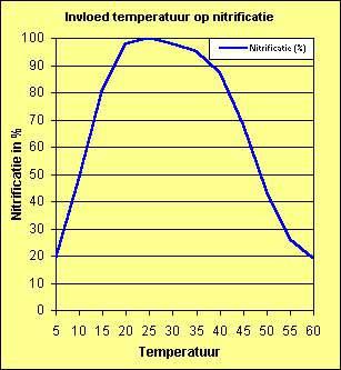 Invloed temperatuur op nitrificatie