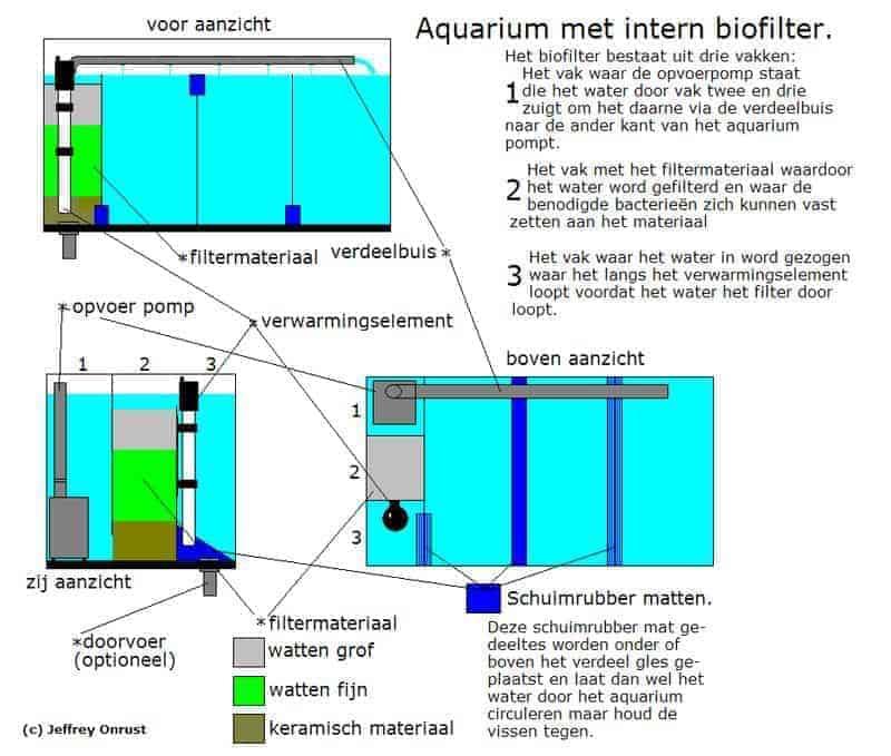 Technische tekening aquarium met binnen filter