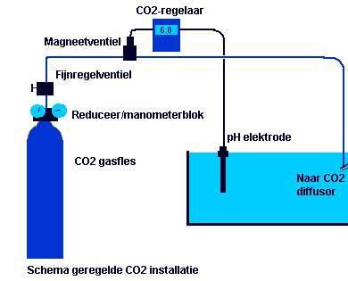 Schema CO2 set met pH controller
